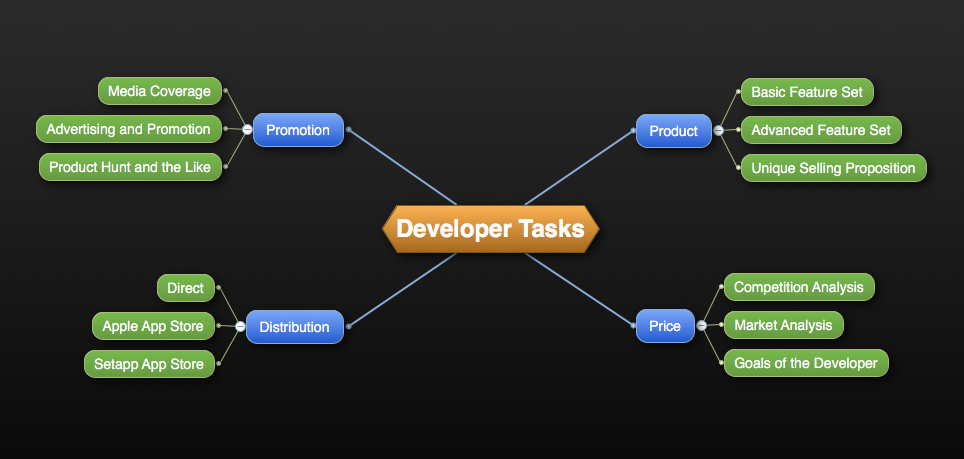 Developer Tasks